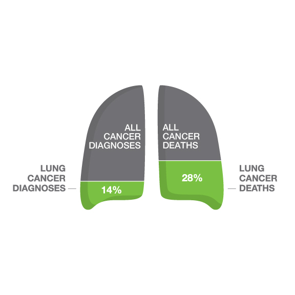 tobacco use and lung cancer essay 10 of the worst diseases smoking causes lung cancer more people die from lung cancer than any other type of cancer 72 percent of middle school students use at least one tobacco product, including e-cigarettes.