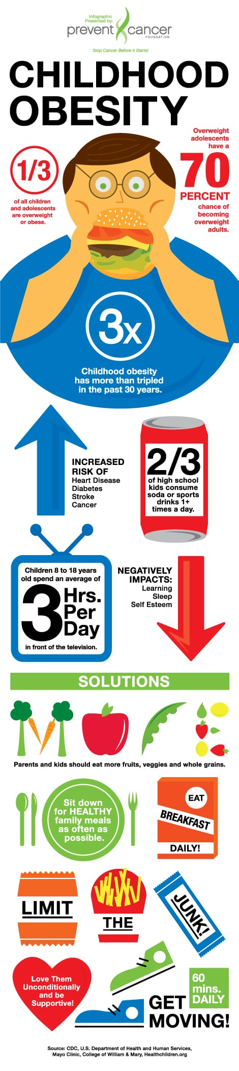 childhood obesity [infographic]